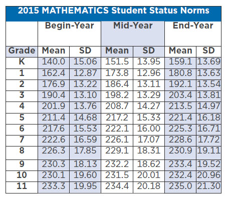 2015 Mathematics Student Status Norms