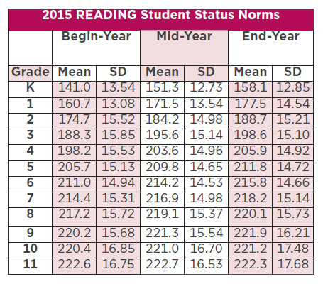 2015 Reading Student Status Norms